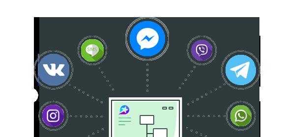 Loyall - платформа получения и автоматизации отзывов и оценок качества